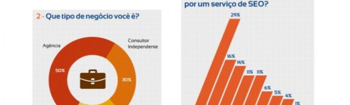 Pesquisa – Mapeamos o Mercado de SEO no Brasil